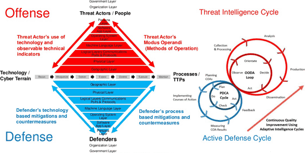 Cyber ecosystem attack analysis methodology high-level overview