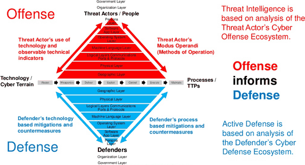 The cyber ecosystem attack analysis model