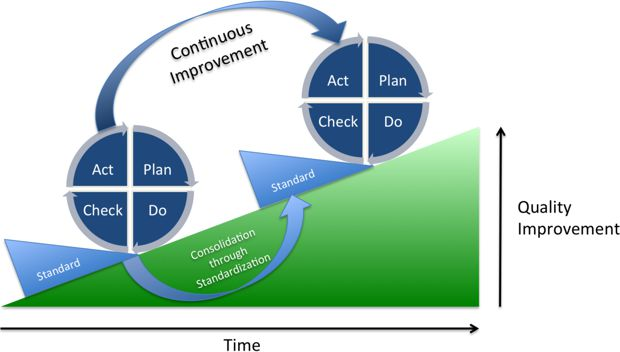Continuous improvement cycles
