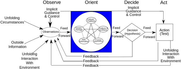 The Observe, Orient, Decide, Act (OODA) loop