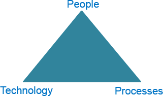 The People, Technology & Process foundational elements