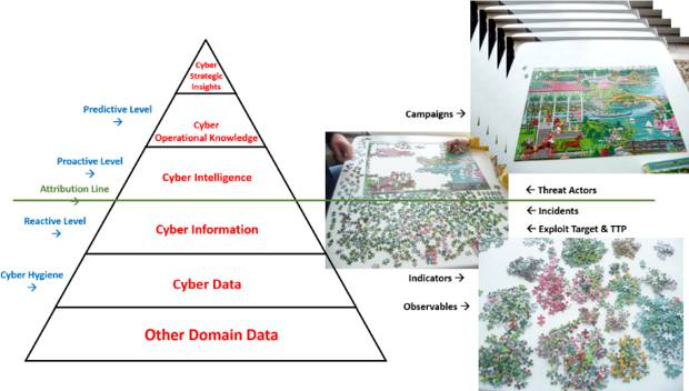 The Pyramid of Cyber Intelligence - the structure of the elements