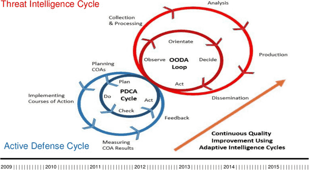 The threat intelligence cycle